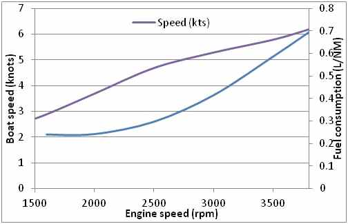 Fuel Speed Graph